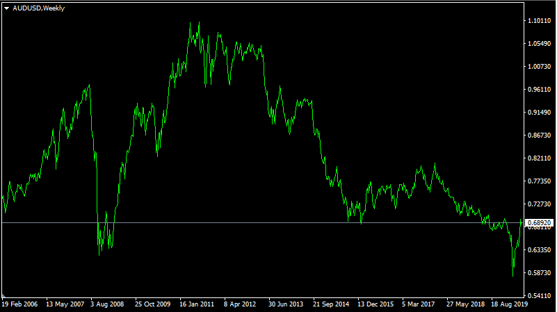 Is Australian Dollar Still Correlated with Price of Gold ...